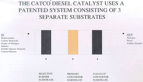 Diesel Catalytic Converters